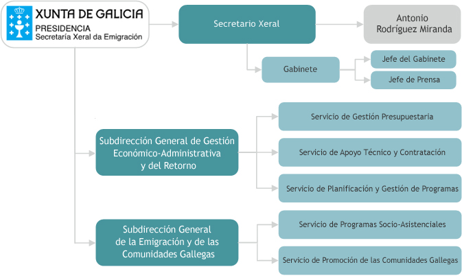 Organigrama Galiciaaberta Secretaría Xeral Da Emigración