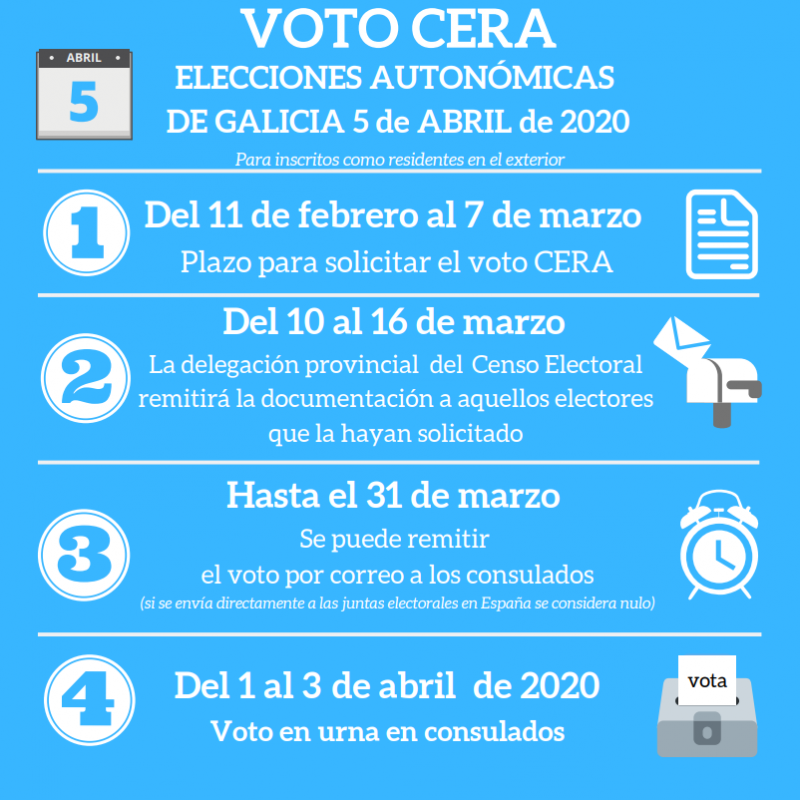 Elecciones Autonómicas al Parlamento de Galicia 2020