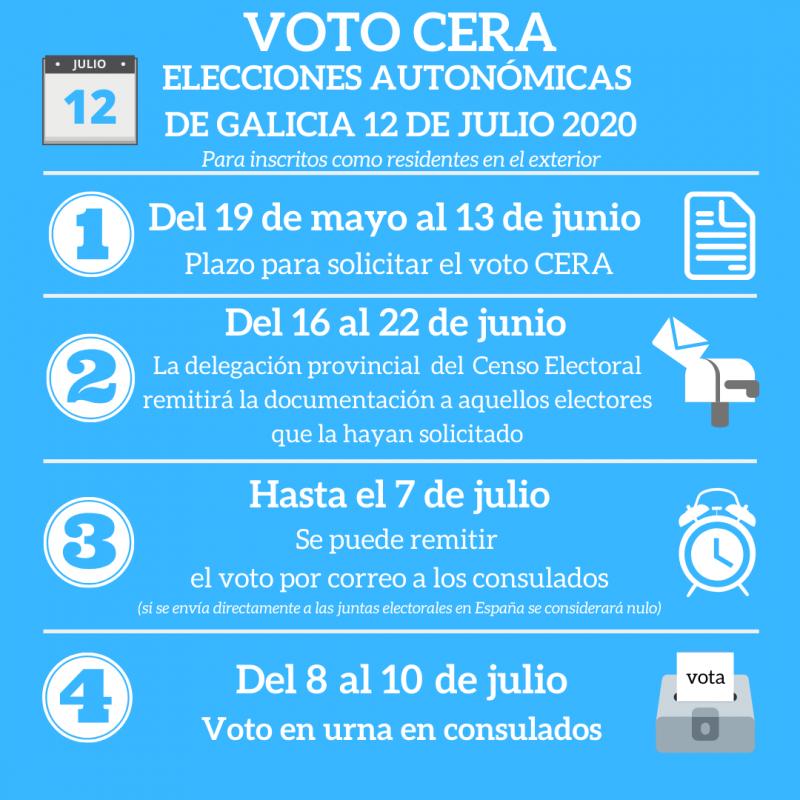 Las y los gallegos residentes en el exterior tienen hasta el 13 de junio para solicitar el voto