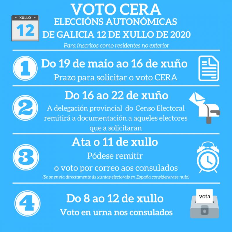 Información sobre prazos para residentes de forma permanente no estranxeiro (CERA)
