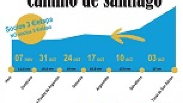 Recorrido por el Camino de Santiago en Álava